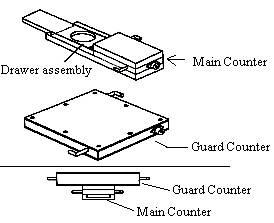 Beta Counter